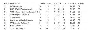 Ergebnisse Landesklasse Damen 16 _17